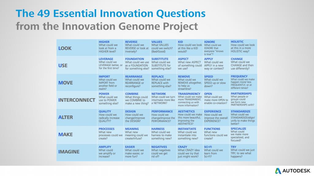 49 вопросов для создания инновационной идеи